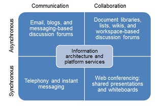 Communication +Collaboration - Welcome to Resources for the Bluehost